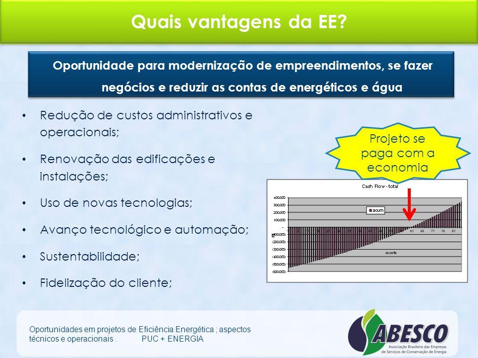 A Competitividade da Eficiência Energética Oportunidades em projetos de Eficiência Energética ; aspectos técnicos e operacionais. PUC + ENERGIA
