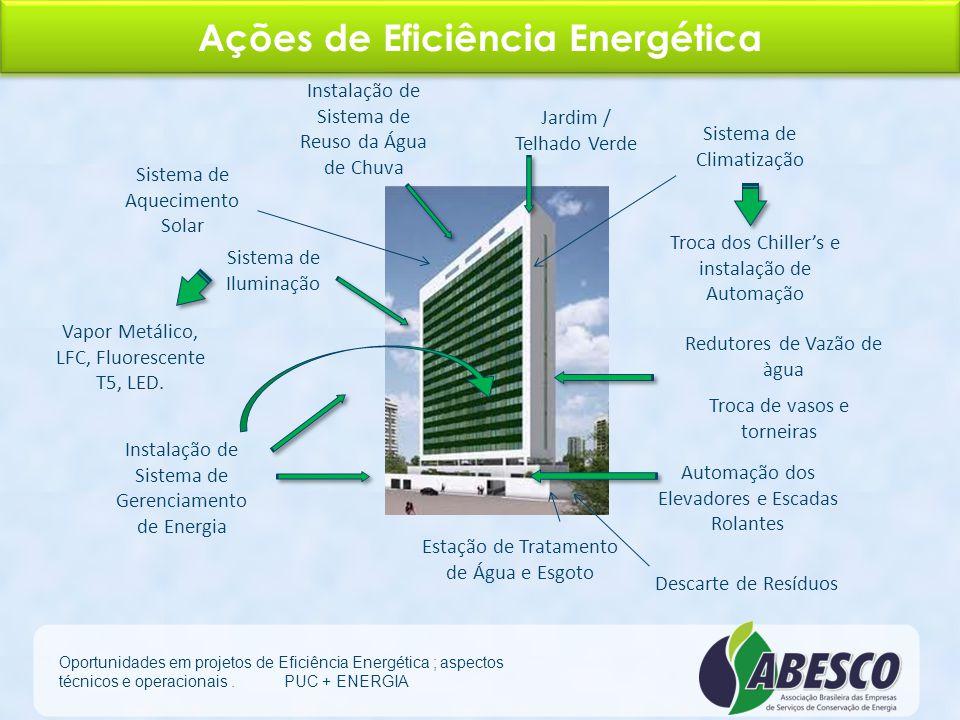 Ações de Eficiência Energética Oportunidades em projetos de Eficiência Energética ; aspectos técnicos e operacionais. PUC + ENERGIA