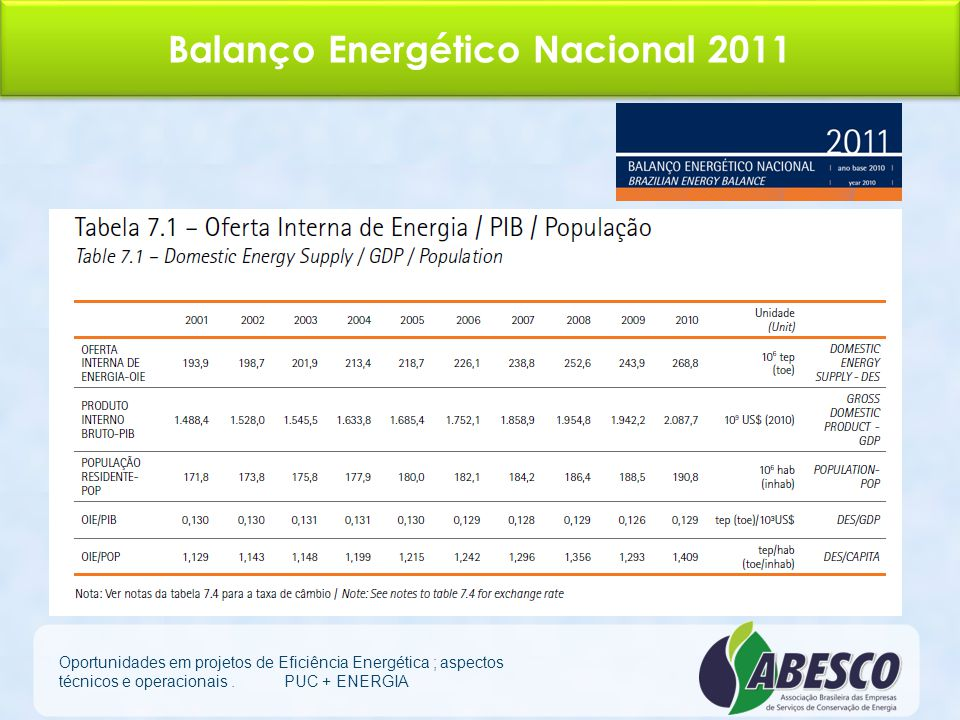 Projetos da ABESCO 2012 Fortalecimento da qualificação e capacitação de ESCO´s – QualiEsco; Realização de oficinas de trabalho sobre o Contrato de Per