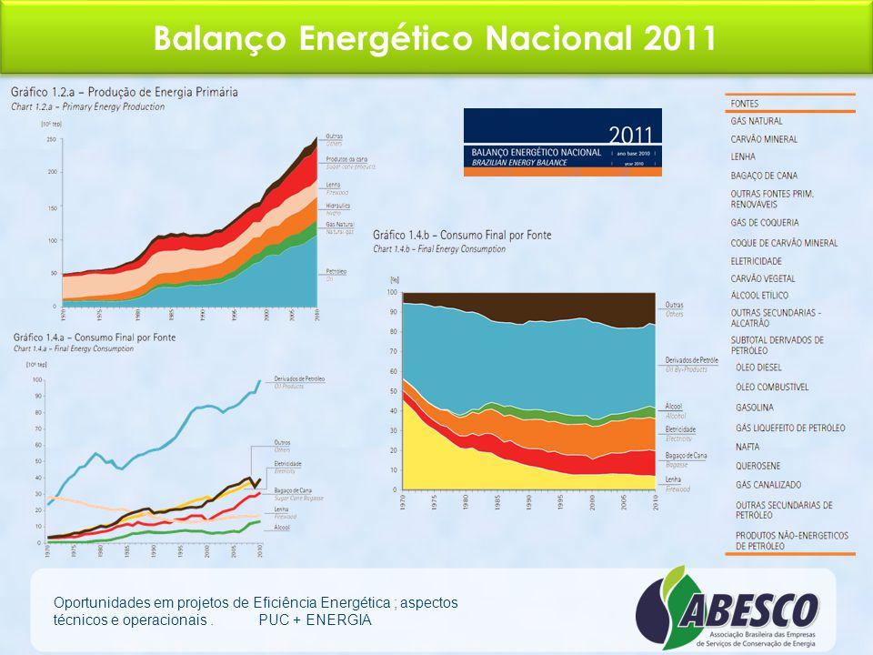 Consumo de Energia no Brasil * Fonte EPE (Empresa de Pesquisa Energética) Oportunidades em projetos de Eficiência Energética ; aspectos técnicos e ope