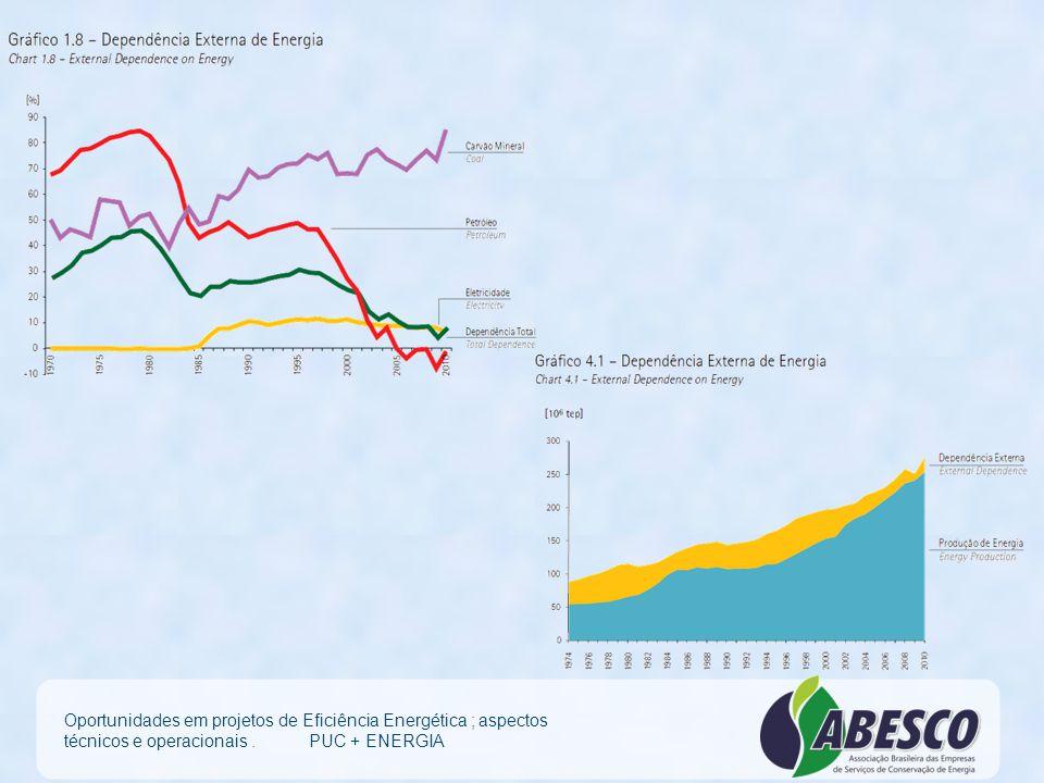 Balanço Energético Nacional 2011 Oportunidades em projetos de Eficiência Energética ; aspectos técnicos e operacionais. PUC + ENERGIA