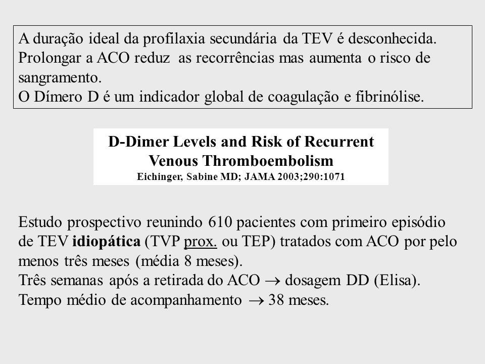 D-Dimer Levels and Risk of Recurrent Venous Thromboembolism Eichinger, Sabine MD; JAMA 2003;290:1071 A duração ideal da profilaxia secundária da TEV é desconhecida.