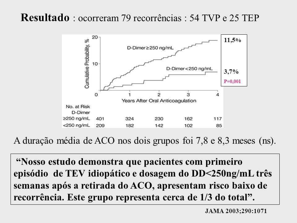 Resultado Resultado : ocorreram 79 recorrências : 54 TVP e 25 TEP A duração média de ACO nos dois grupos foi 7,8 e 8,3 meses (ns).