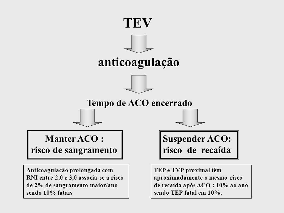 TEV TEV anticoagulação anticoagulação Tempo de ACO encerrado Tempo de ACO encerrado Manter ACO : risco de sangramento Suspender ACO: risco de recaída Anticoagulacão prolongada com RNI entre 2,0 e 3,0 associa-se a risco de 2% de sangramento maior/ano sendo 10% fatais TEP e TVP proximal têm aproximadamente o mesmo risco de recaída após ACO : 10% ao ano sendo TEP fatal em 10%.