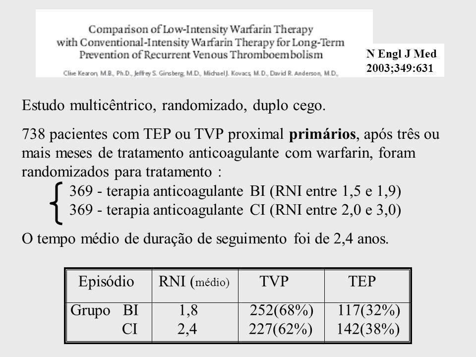 N Engl J Med 2003;349:631 Estudo multicêntrico, randomizado, duplo cego. 738 pacientes com TEP ou TVP proximal primários, após três ou mais meses de t