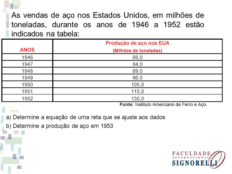 As vendas de aço nos Estados Unidos, em milhões de toneladas, durante os anos de 1946 a 1952 estão indicados na tabela: a) Determine a equação de urna