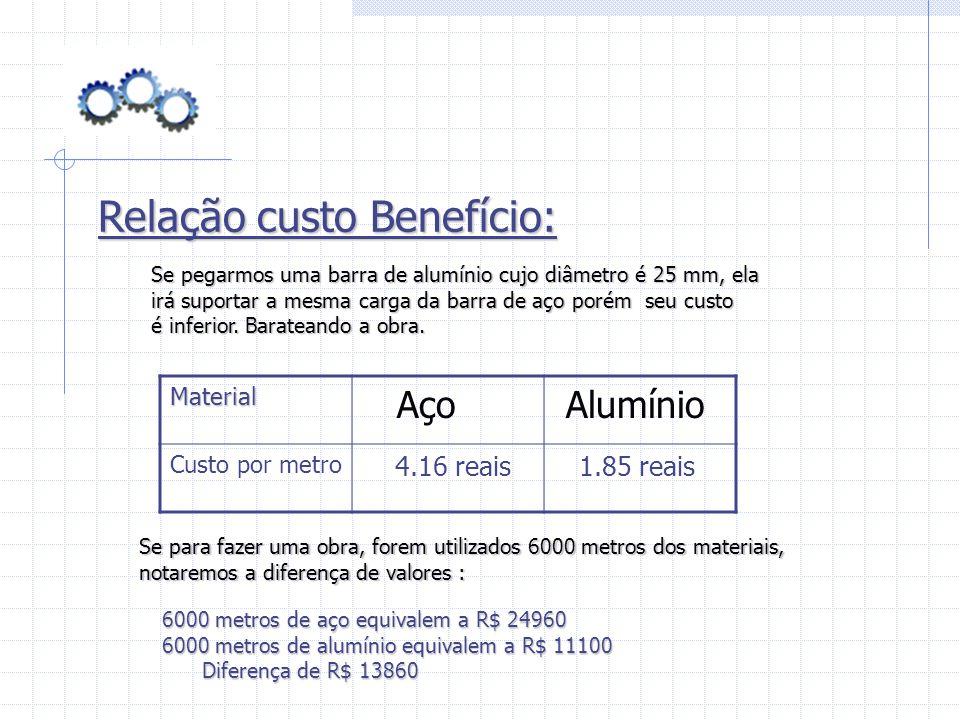 Relação custo Benefício: Se pegarmos uma barra de alumínio cujo diâmetro é 25 mm, ela irá suportar a mesma carga da barra de aço porém seu custo é inf