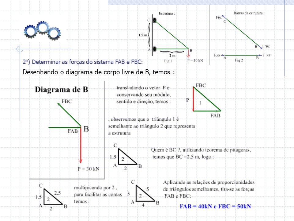 2 o ) Determinar as forças do sistema FAB e FBC: Desenhando o diagrama de corpo livre de B, temos :