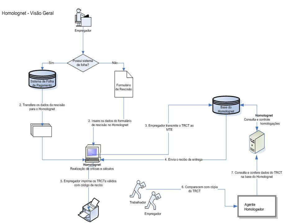 6 HOMOLOGNET Informações relevantes  O Homolognet será responsável pelos cálculos rescisórios.