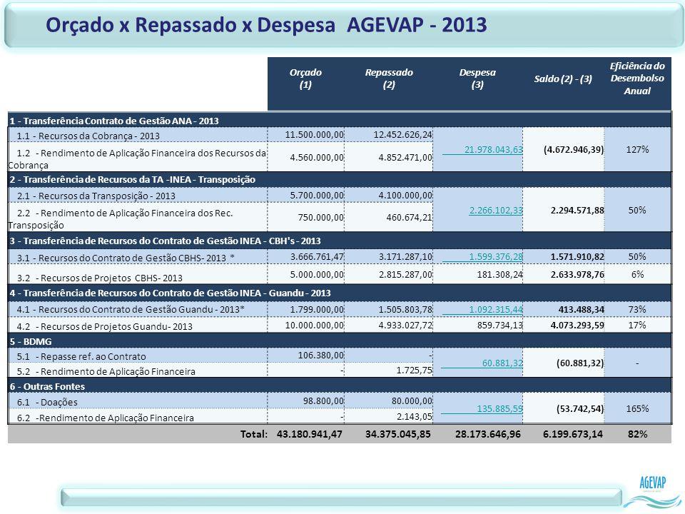 Orçado x Repassado x Despesa AGEVAP - 2013 Orçado (1) Repassado (2) Despesa (3) Saldo (2) - (3) Eficiência do Desembolso Anual 1 - Transferência Contrato de Gestão ANA - 2013 1.1 - Recursos da Cobrança - 2013 11.500.000,00 12.452.626,24 21.978.043,63 (4.672.946,39)127% 1.2 - Rendimento de Aplicação Financeira dos Recursos da Cobrança 4.560.000,00 4.852.471,00 2 - Transferência de Recursos da TA -INEA - Transposição 2.1 - Recursos da Transposição - 2013 5.700.000,00 4.100.000,00 2.266.102,33 2.294.571,8850% 2.2 - Rendimento de Aplicação Financeira dos Rec.