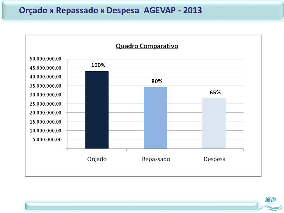 Orçado x Repassado x Despesa AGEVAP - 2013 100% 80% 65%