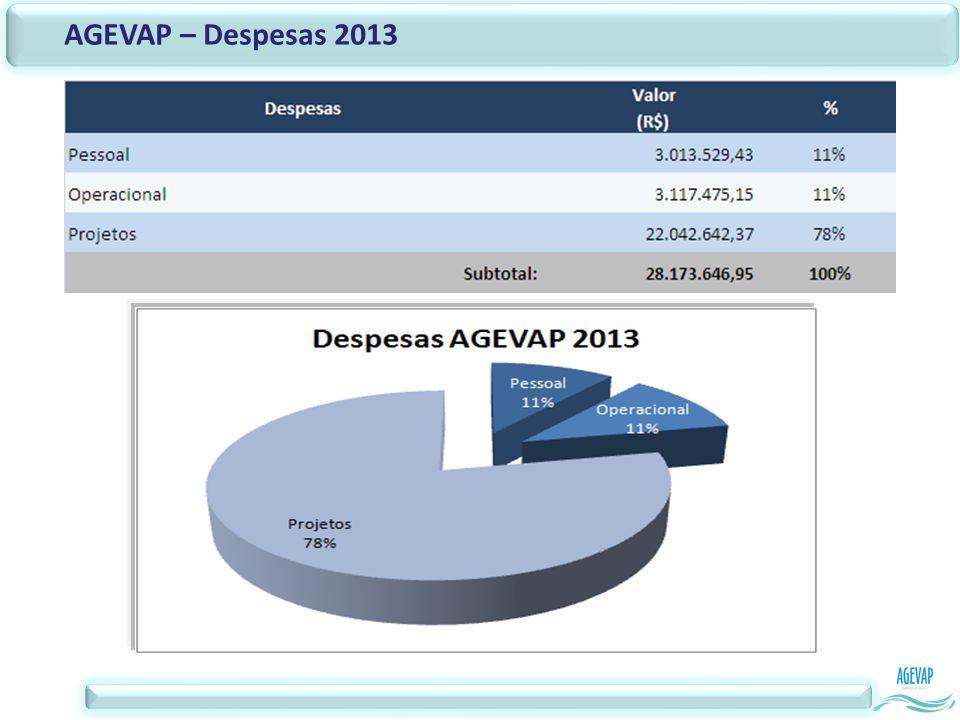 AGEVAP – Despesas 2013