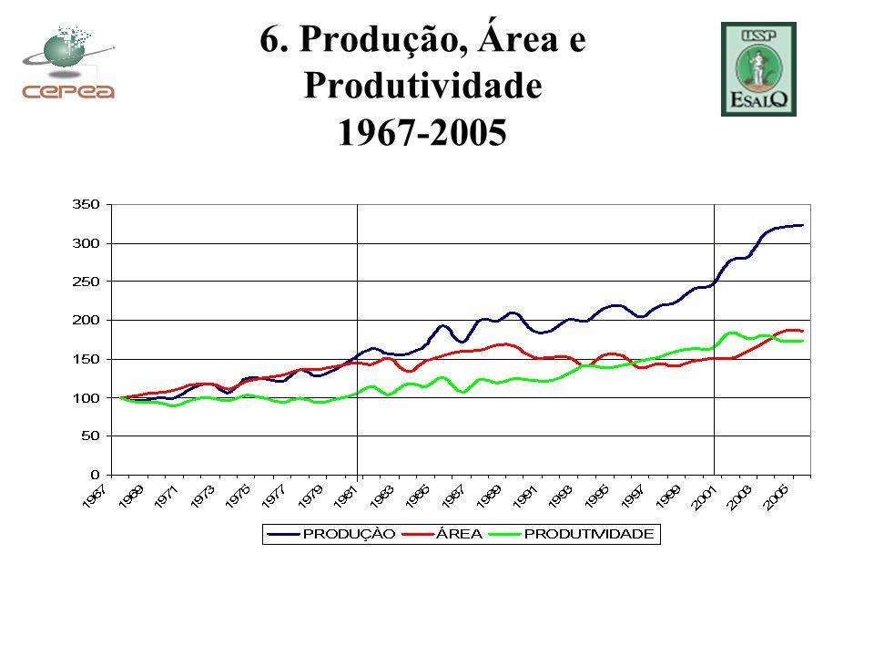 6. Produção, Área e Produtividade 1967-2005