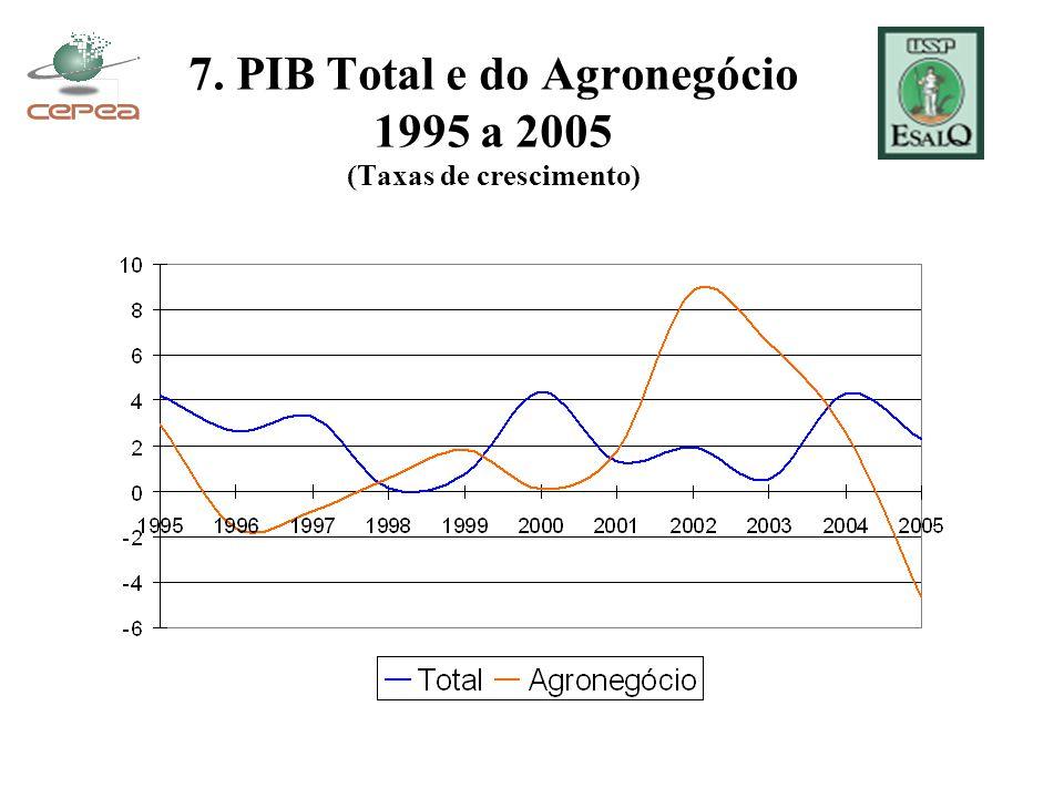 7. PIB Total e do Agronegócio 1995 a 2005 (Taxas de crescimento)