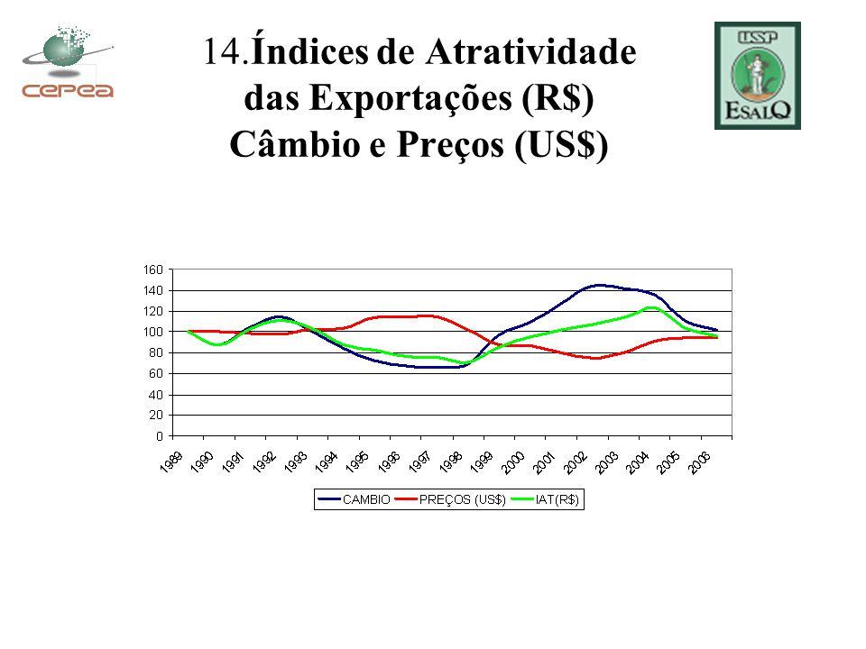 14.Índices de Atratividade das Exportações (R$) Câmbio e Preços (US$)