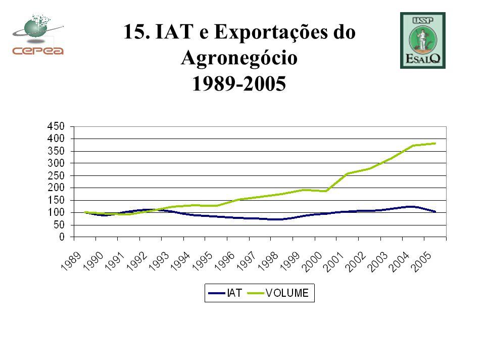 15. IAT e Exportações do Agronegócio 1989-2005