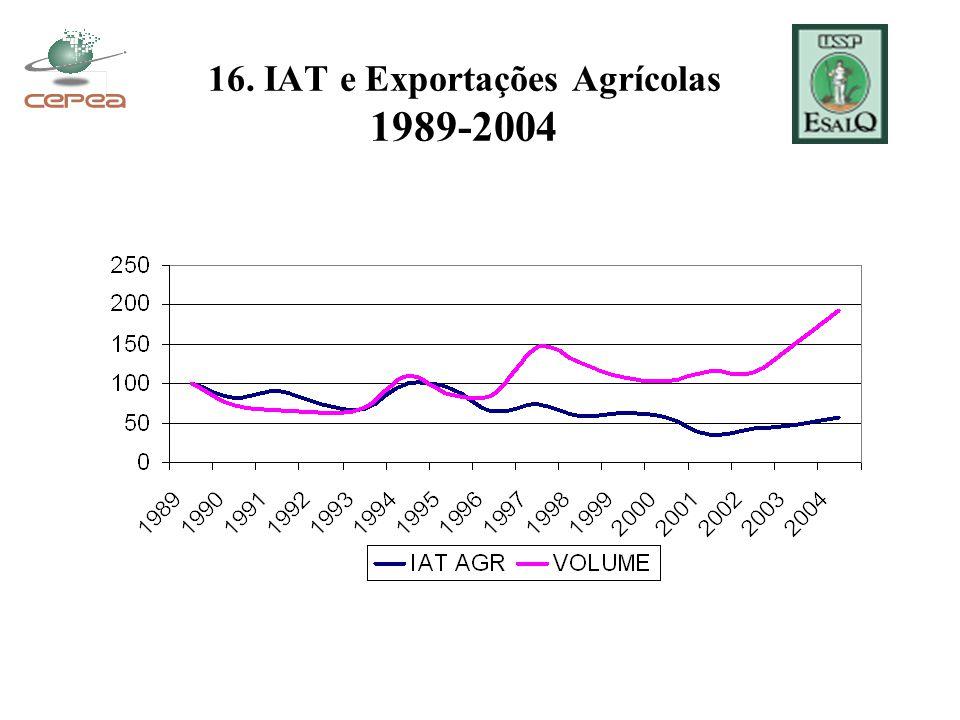 16. IAT e Exportações Agrícolas 1989-2004