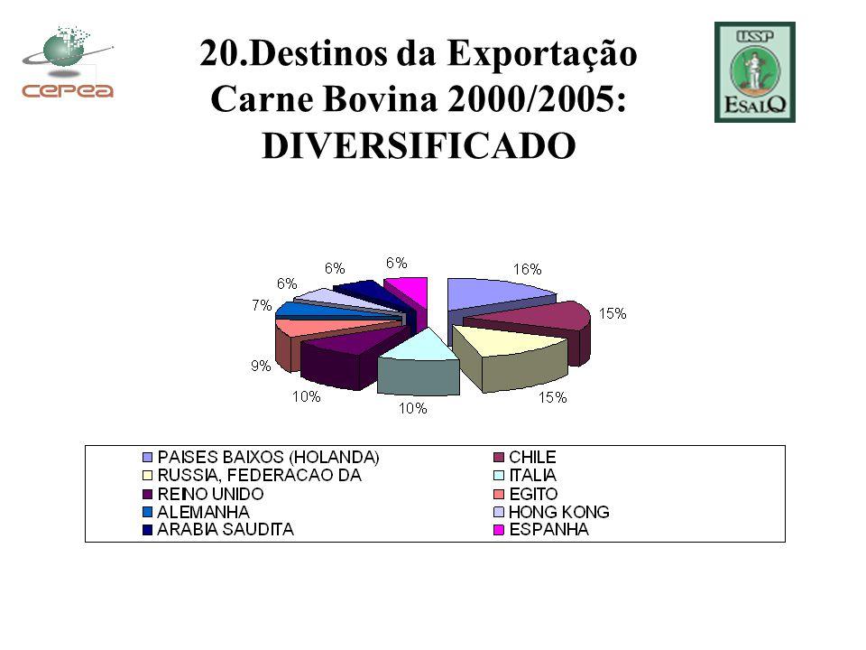 20.Destinos da Exportação Carne Bovina 2000/2005: DIVERSIFICADO