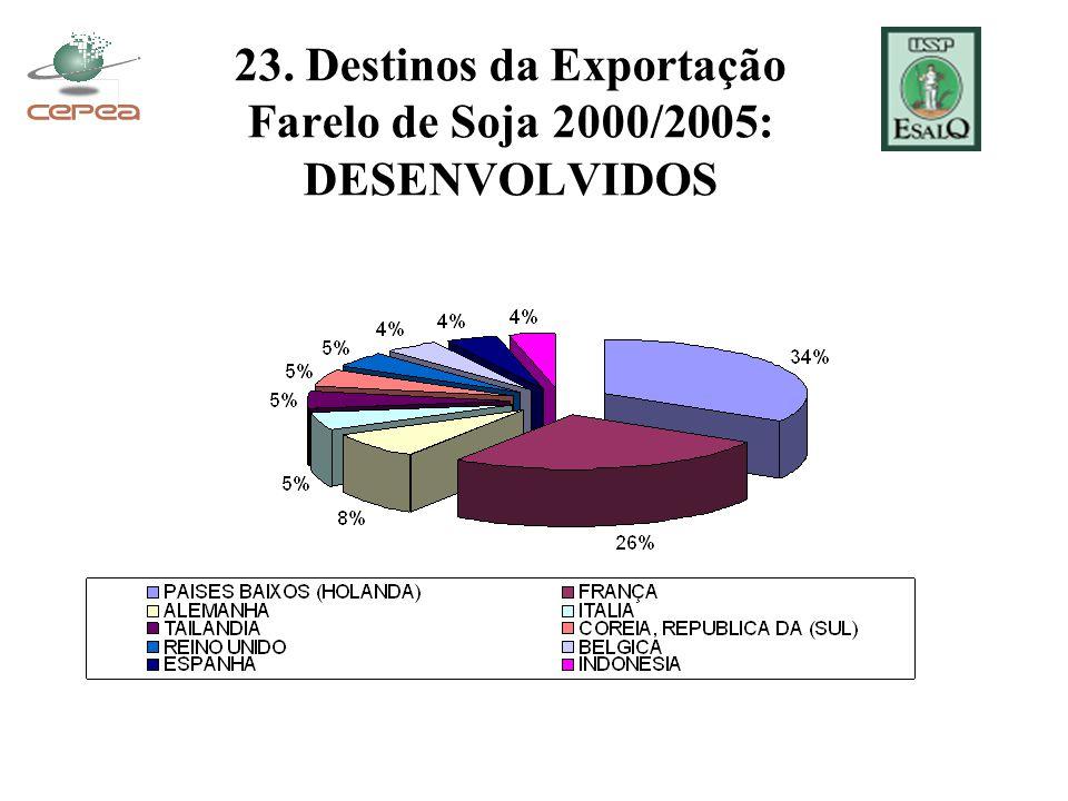23. Destinos da Exportação Farelo de Soja 2000/2005: DESENVOLVIDOS