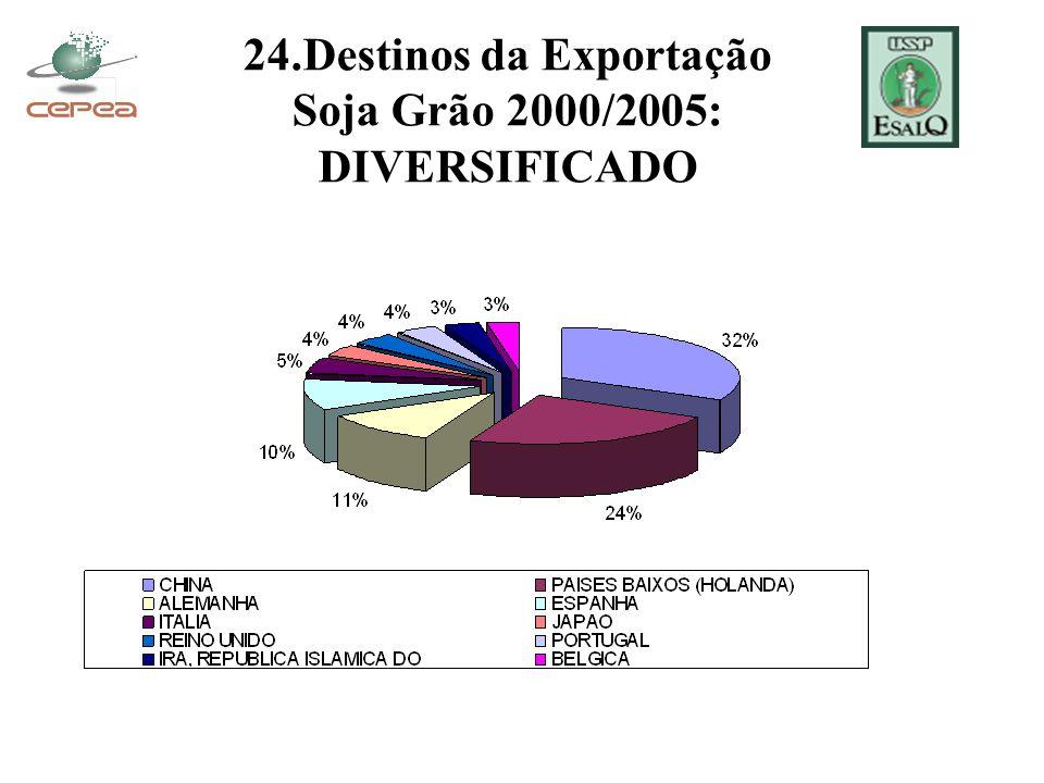 24.Destinos da Exportação Soja Grão 2000/2005: DIVERSIFICADO