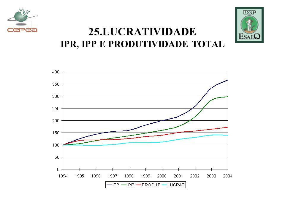 25.LUCRATIVIDADE IPR, IPP E PRODUTIVIDADE TOTAL