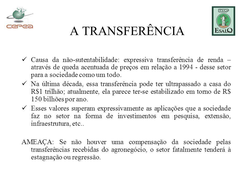 A TRANSFERÊNCIA Causa da não-sutentabilidade: expressiva transferência de renda – através de queda acentuada de preços em relação a 1994 - desse setor