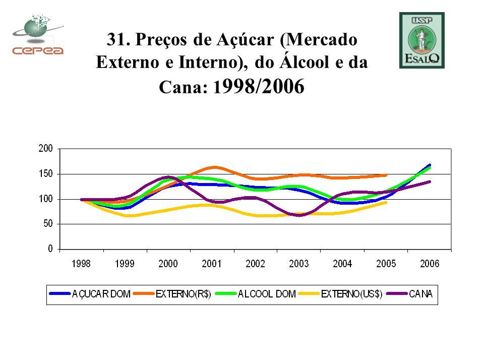 31. Preços de Açúcar (Mercado Externo e Interno), do Álcool e da Cana: 1 998/2006