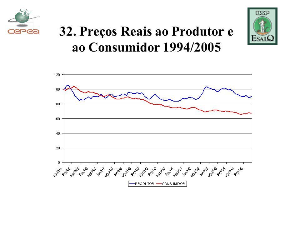 32. Preços Reais ao Produtor e ao Consumidor 1994/2005