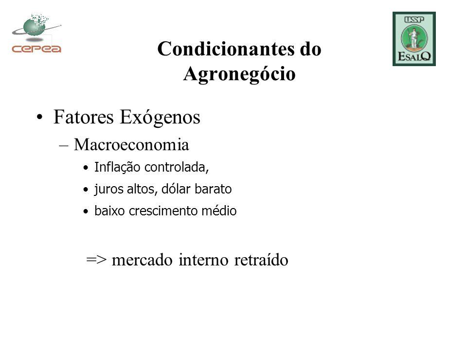 Condicionantes do Agronegócio Fatores Exógenos –Macroeconomia Inflação controlada, juros altos, dólar barato baixo crescimento médio => mercado intern
