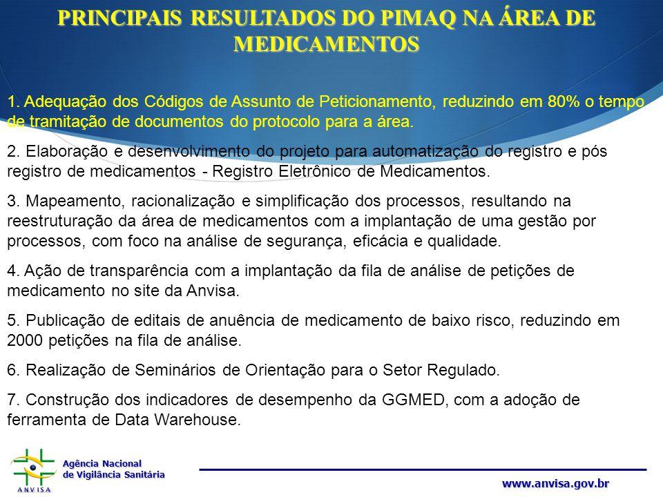 Agência Nacional de Vigilância Sanitária www.anvisa.gov.br 1. Adequação dos Códigos de Assunto de Peticionamento, reduzindo em 80% o tempo de tramitaç