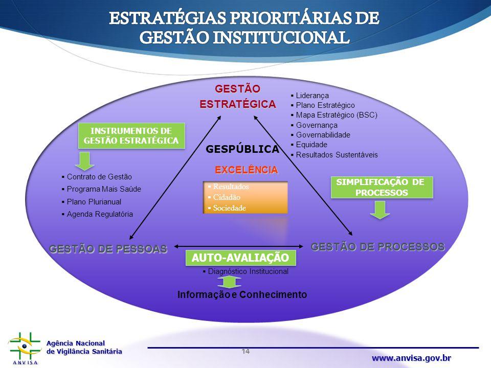Agência Nacional de Vigilância Sanitária www.anvisa.gov.br GESTÃOESTRATÉGICA  Liderança  Plano Estratégico  Mapa Estratégico (BSC)  Governança  G