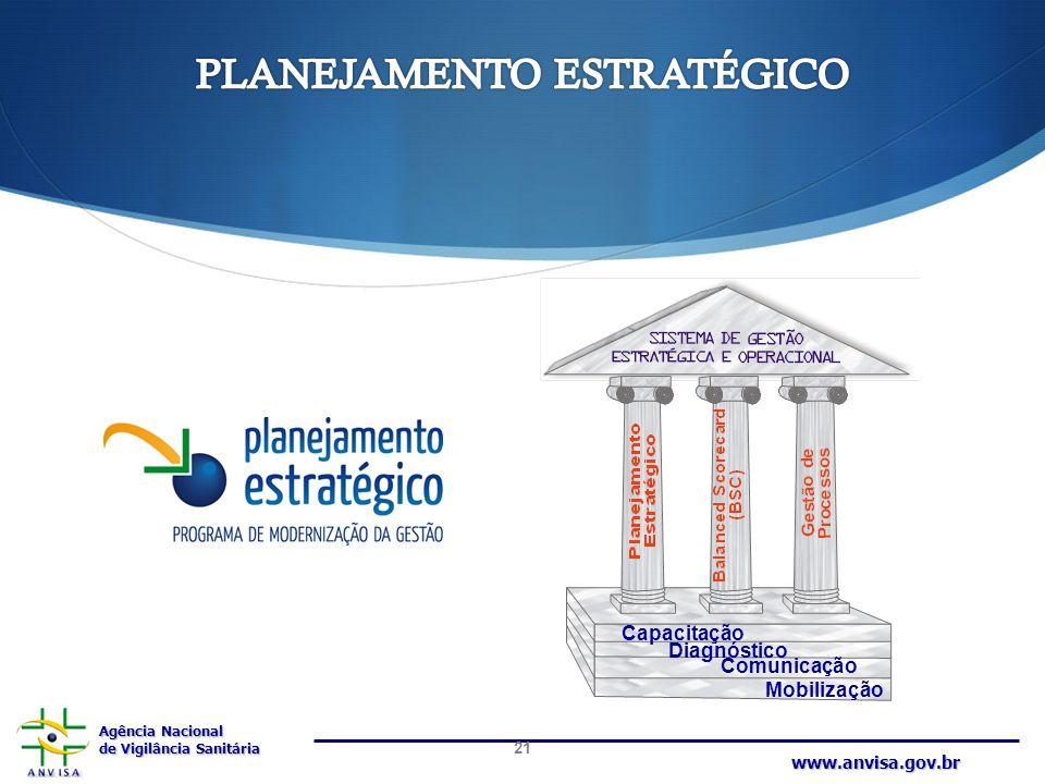 Agência Nacional de Vigilância Sanitária www.anvisa.gov.br Capacitação Diagnóstico Comunicação Mobilização 21