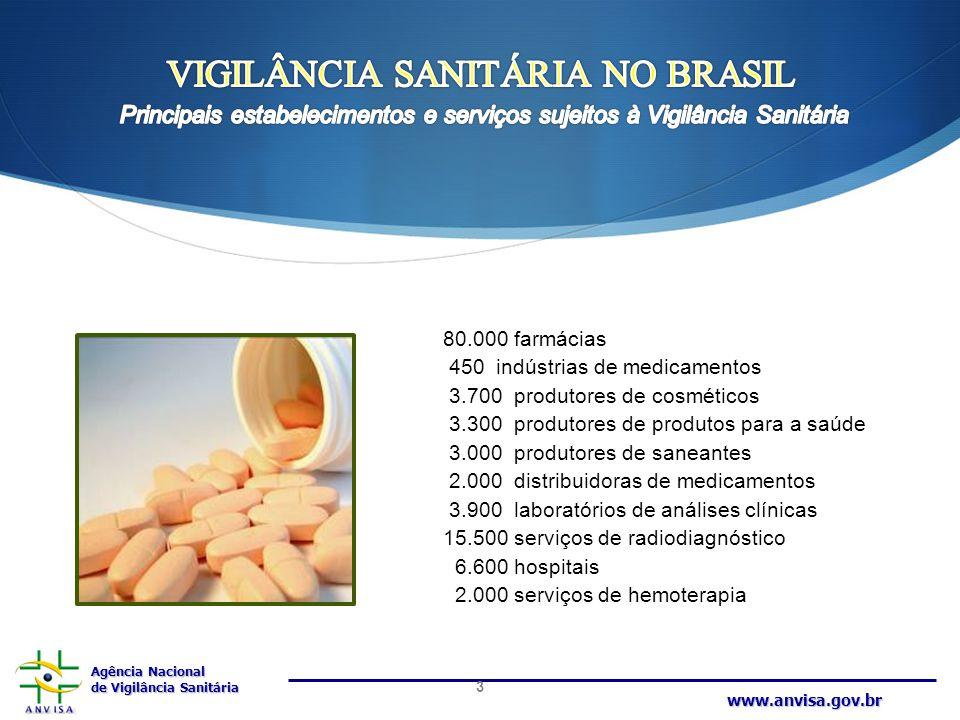 Agência Nacional de Vigilância Sanitária www.anvisa.gov.br 80.000 farmácias 450 indústrias de medicamentos 3.700 produtores de cosméticos 3.300 produt