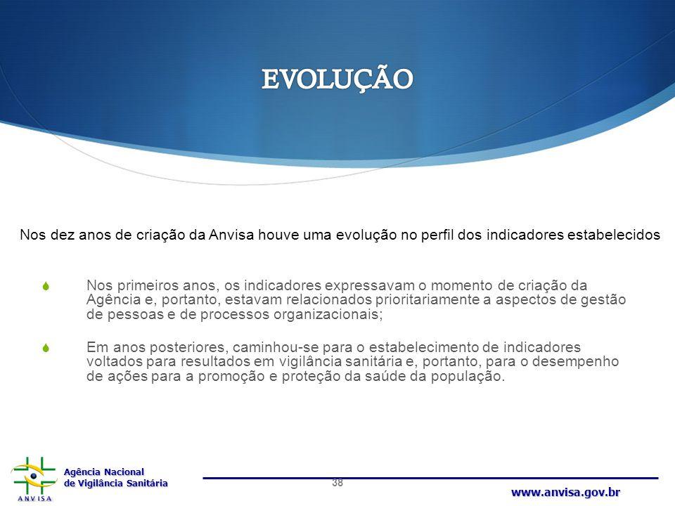 Agência Nacional de Vigilância Sanitária www.anvisa.gov.br  Nos primeiros anos, os indicadores expressavam o momento de criação da Agência e, portant