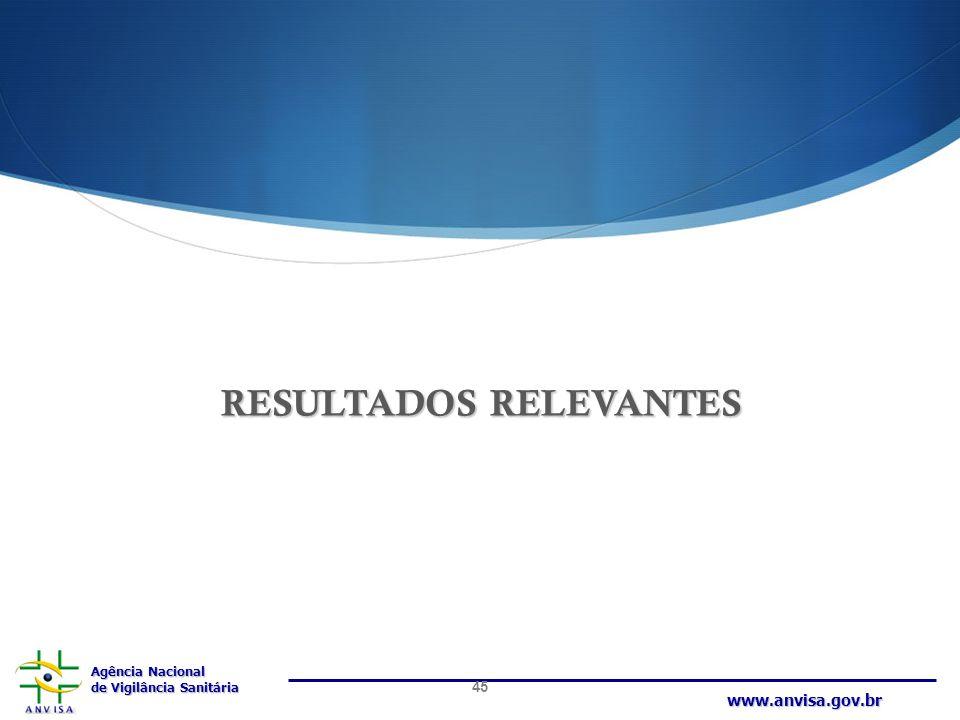 Agência Nacional de Vigilância Sanitária www.anvisa.gov.br RESULTADOS RELEVANTES 45
