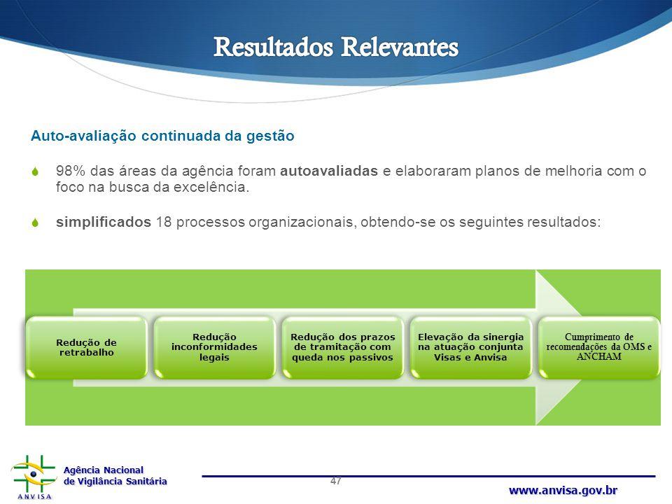 Agência Nacional de Vigilância Sanitária www.anvisa.gov.br Auto-avaliação continuada da gestão  98% das áreas da agência foram autoavaliadas e elabor