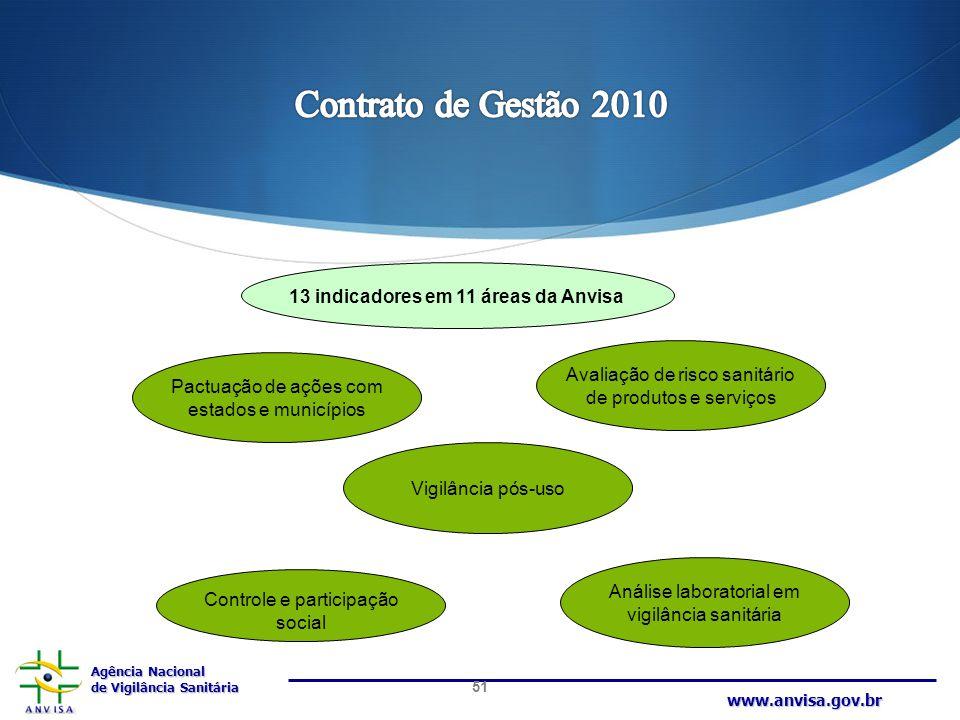 Agência Nacional de Vigilância Sanitária www.anvisa.gov.br 13 indicadores em 11 áreas da Anvisa Pactuação de ações com estados e municípios Avaliação