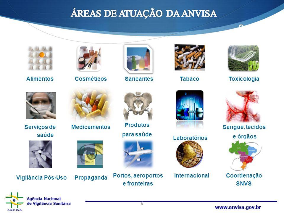 Agência Nacional de Vigilância Sanitária www.anvisa.gov.br Vigilância Pós-Uso Medicamentos Alimentos Produtos para saúde ToxicologiaCosméticos Sangue,