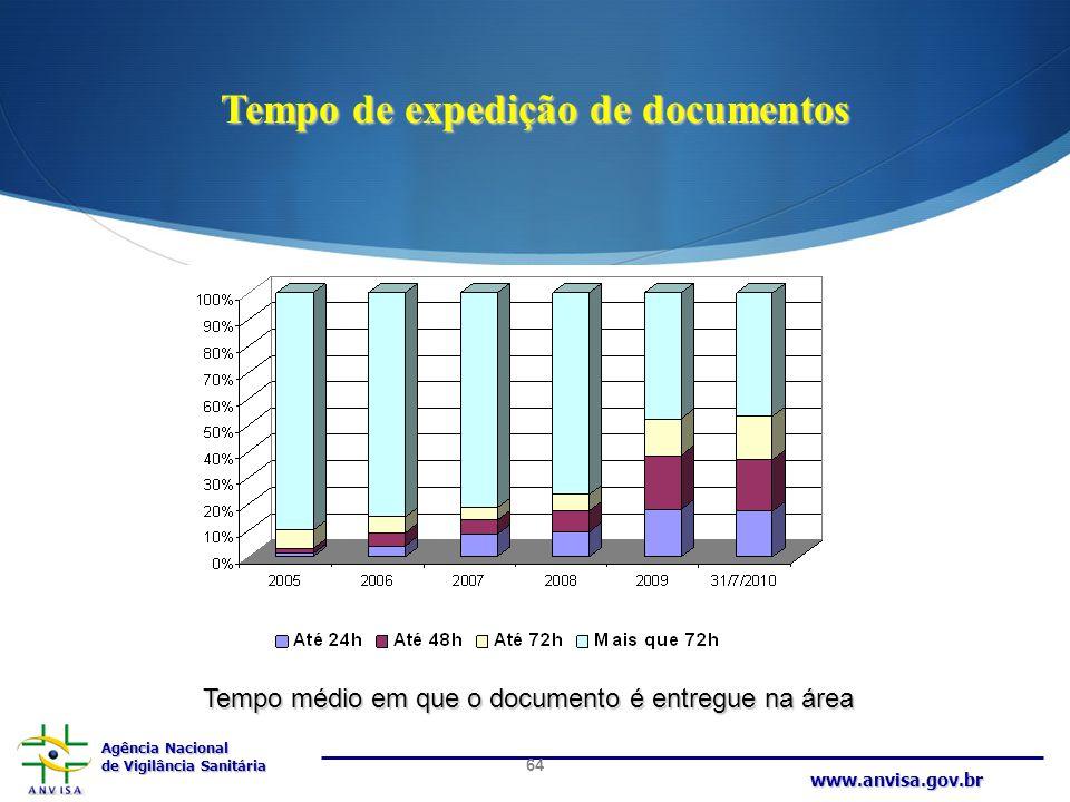 Agência Nacional de Vigilância Sanitária www.anvisa.gov.br Tempo de expedição de documentos 64 Tempo médio em que o documento é entregue na área