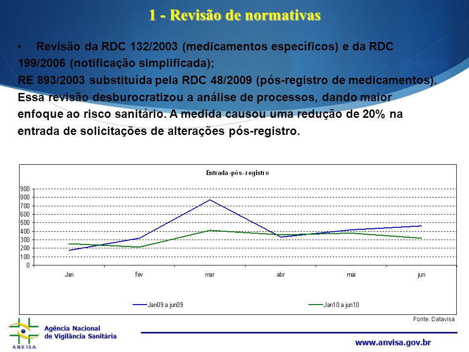 Agência Nacional de Vigilância Sanitária www.anvisa.gov.br 1 - Revisão de normativas Revisão da RDC 132/2003 (medicamentos específicos) e da RDC 199/2