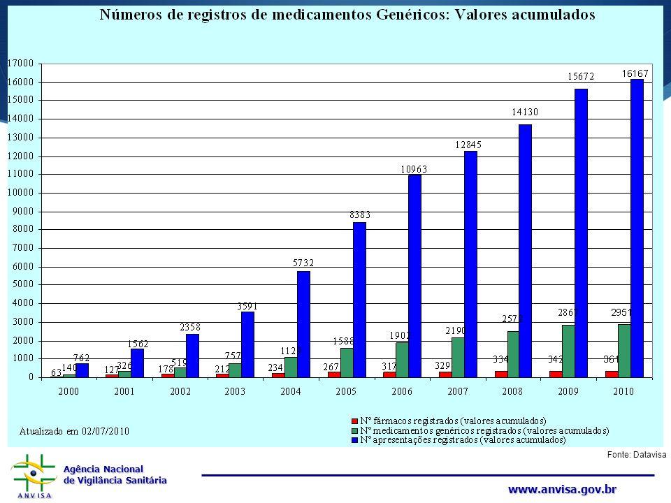 Agência Nacional de Vigilância Sanitária www.anvisa.gov.br Fonte: Datavisa