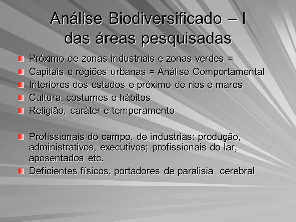 Análise Biodiversificado – I das áreas pesquisadas Próximo de zonas industriais e zonas verdes = Capitais e regiões urbanas = Análise Comportamental I