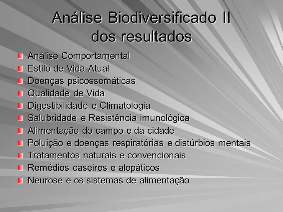 Análise Biodiversificado II dos resultados Análise Comportamental Estilo de Vida Atual Doenças psicossomáticas Qualidade de Vida Digestibilidade e Cli