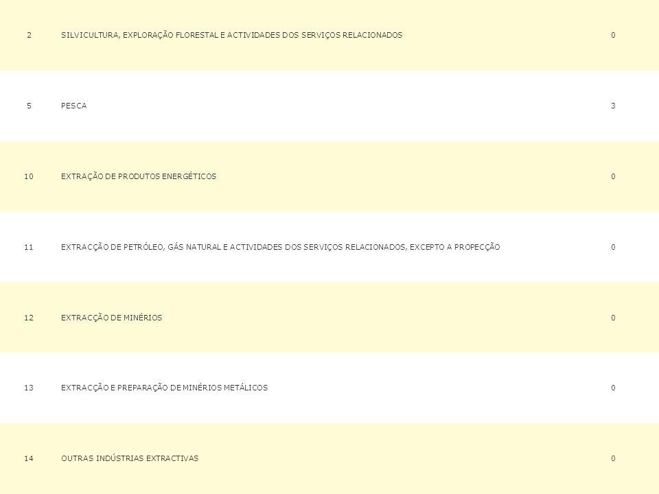 2SILVICULTURA, EXPLORAÇÃO FLORESTAL E ACTIVIDADES DOS SERVIÇOS RELACIONADOS0 5PESCA3 10EXTRAÇÃO DE PRODUTOS ENERGÉTICOS0 11EXTRACÇÃO DE PETRÓLEO, GÁS NATURAL E ACTIVIDADES DOS SERVIÇOS RELACIONADOS, EXCEPTO A PROPECÇÃO0 12EXTRACÇÃO DE MINÉRIOS0 13EXTRACÇÃO E PREPARAÇÃO DE MINÉRIOS METÁLICOS0 14OUTRAS INDÚSTRIAS EXTRACTIVAS0