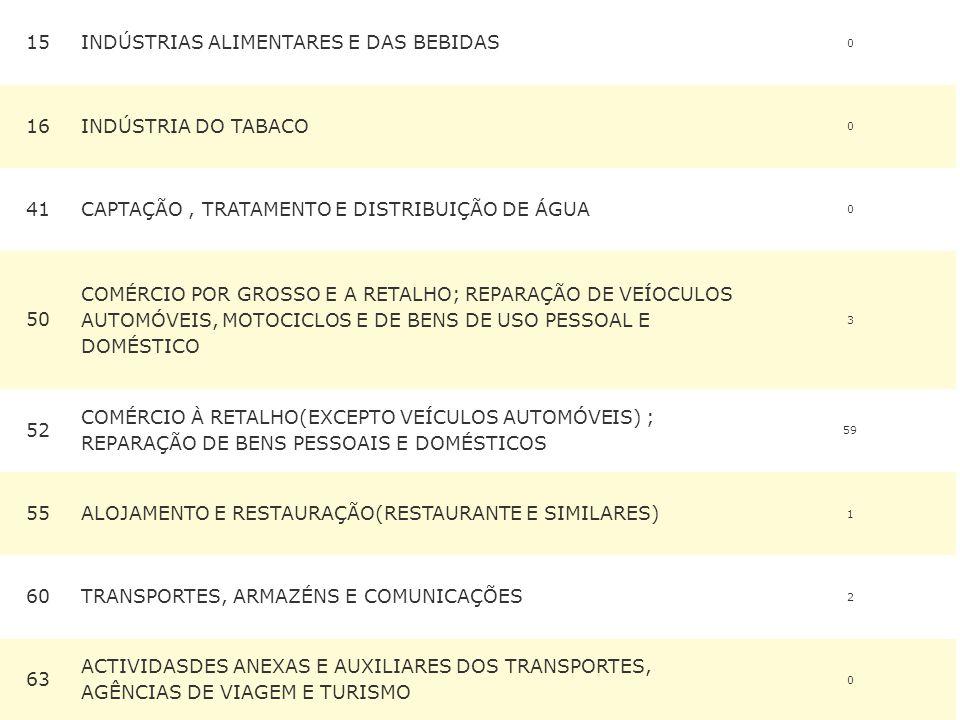 15INDÚSTRIAS ALIMENTARES E DAS BEBIDAS 0 16INDÚSTRIA DO TABACO 0 41CAPTAÇÃO, TRATAMENTO E DISTRIBUIÇÃO DE ÁGUA 0 50 COMÉRCIO POR GROSSO E A RETALHO; REPARAÇÃO DE VEÍOCULOS AUTOMÓVEIS, MOTOCICLOS E DE BENS DE USO PESSOAL E DOMÉSTICO 3 52 COMÉRCIO À RETALHO(EXCEPTO VEÍCULOS AUTOMÓVEIS) ; REPARAÇÃO DE BENS PESSOAIS E DOMÉSTICOS 59 55ALOJAMENTO E RESTAURAÇÃO(RESTAURANTE E SIMILARES) 1 60TRANSPORTES, ARMAZÉNS E COMUNICAÇÕES 2 63 ACTIVIDASDES ANEXAS E AUXILIARES DOS TRANSPORTES, AGÊNCIAS DE VIAGEM E TURISMO 0