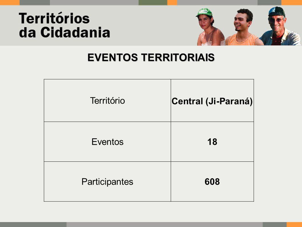 EVENTOS TERRITORIAIS TerritórioCentral (Ji-Paraná) Eventos18 Participantes608
