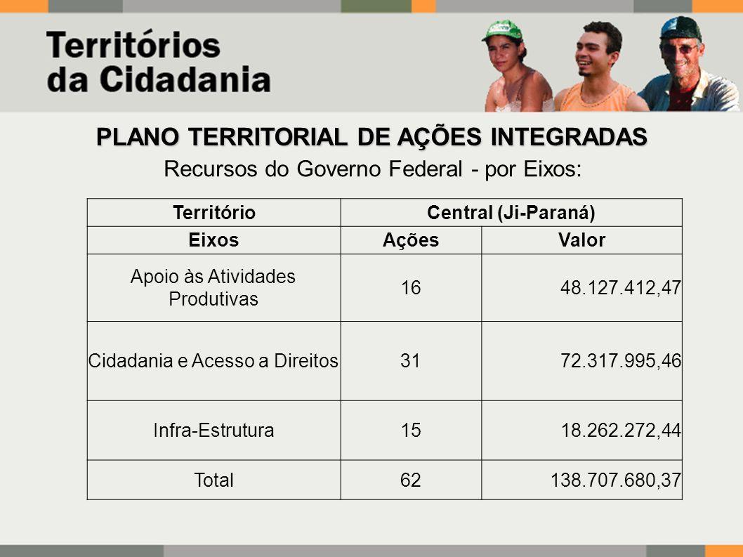 Recursos do Governo Federal - por Eixos: PLANO TERRITORIAL DE AÇÕES INTEGRADAS TerritórioCentral (Ji-Paraná) EixosAçõesValor Apoio às Atividades Produtivas 1648.127.412,47 Cidadania e Acesso a Direitos3172.317.995,46 Infra-Estrutura1518.262.272,44 Total62138.707.680,37