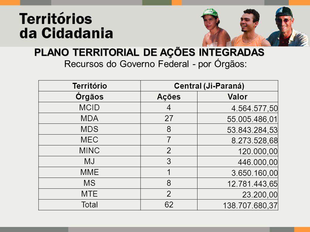 PLANO TERRITORIAL DE AÇÕES INTEGRADAS Recursos do Governo Federal - por Órgãos: TerritórioCentral (Ji-Paraná) ÓrgãosAçõesValor MCID4 4.564.577,50 MDA27 55.005.486,01 MDS8 53.843.284,53 MEC7 8.273.528,68 MINC2 120.000,00 MJ3 446.000,00 MME1 3.650.160,00 MS8 12.781.443,65 MTE2 23.200,00 Total62 138.707.680,37