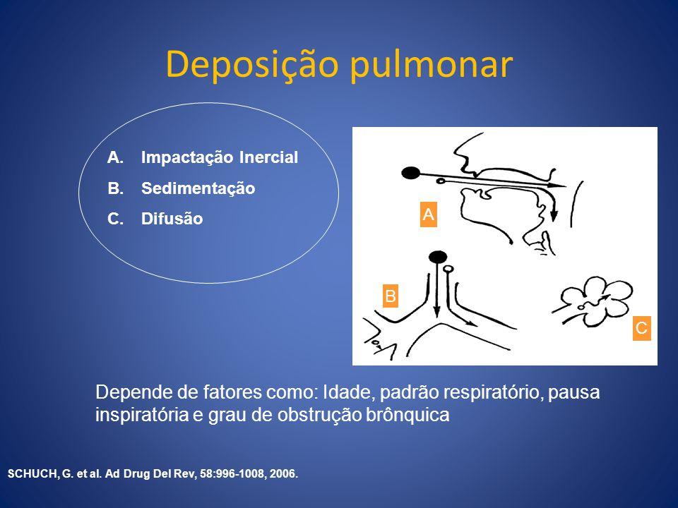 Depende de fatores como: Idade, padrão respiratório, pausa inspiratória e grau de obstrução brônquica A.Impactação Inercial B.Sedimentação C.Difusão A