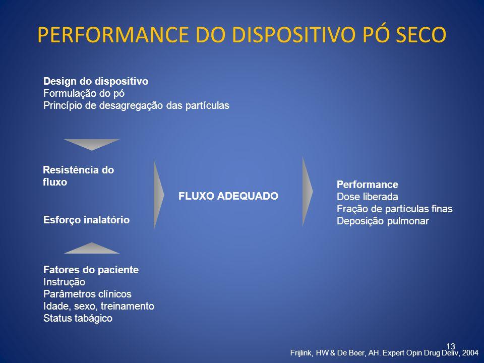 PERFORMANCE DO DISPOSITIVO PÓ SECO 13 Frijlink, HW & De Boer, AH. Expert Opin Drug Deliv, 2004 FLUXO ADEQUADO Design do dispositivo Formulação do pó P